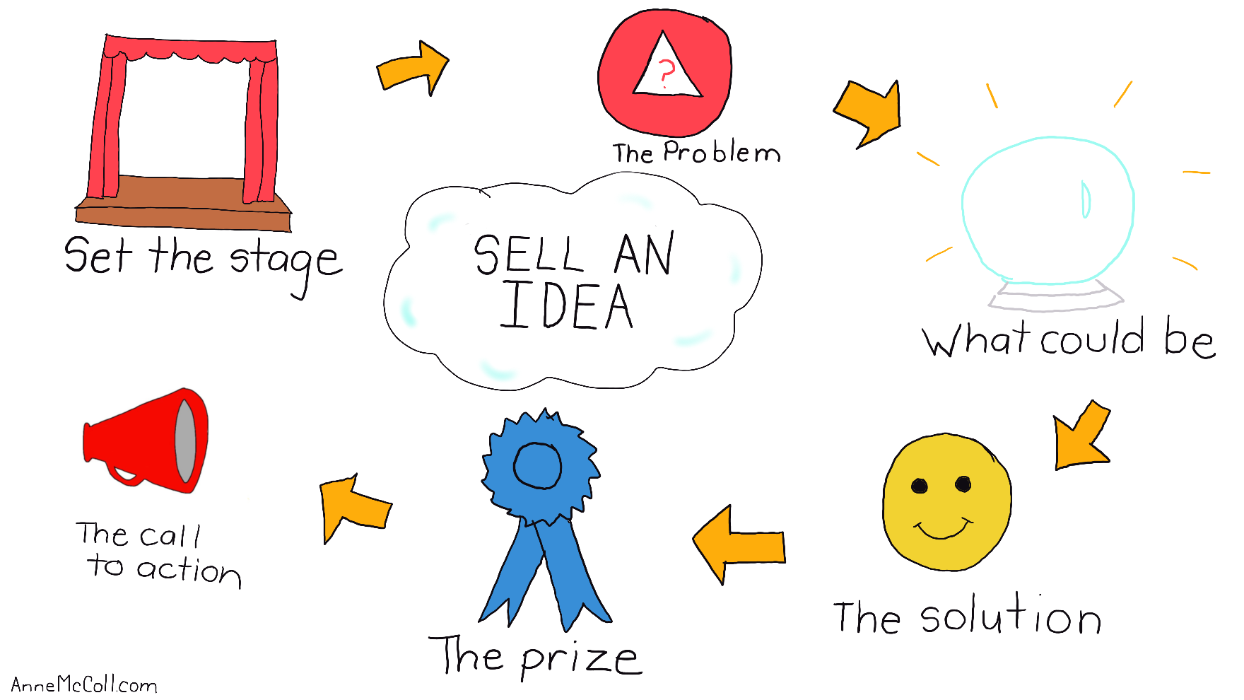 how_to_sell_an_idea_1.png