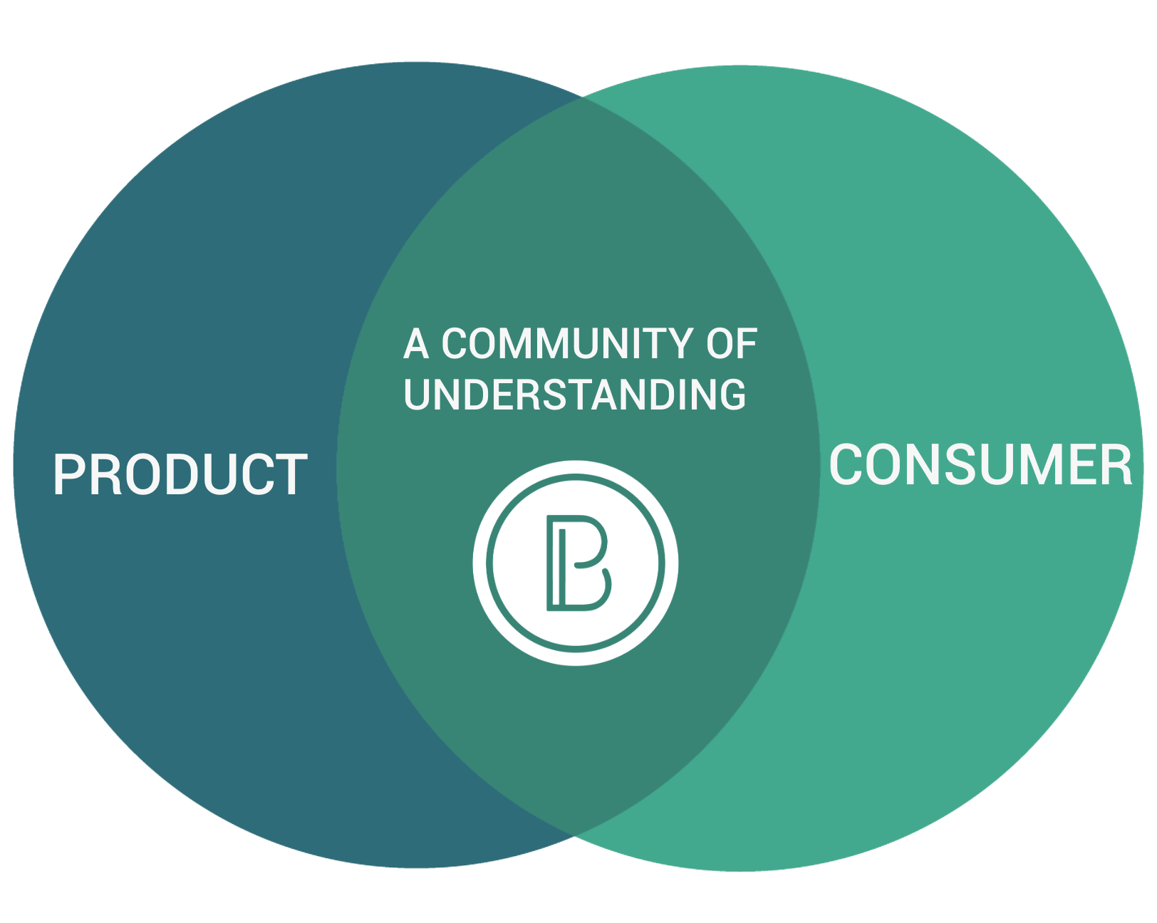 Living our mission - We are a nimble team of thinkers and doers who translate ideas into products built for success at the intersection of food experience. Brisan builds and activates communities at the heart of consumer and product understanding.
