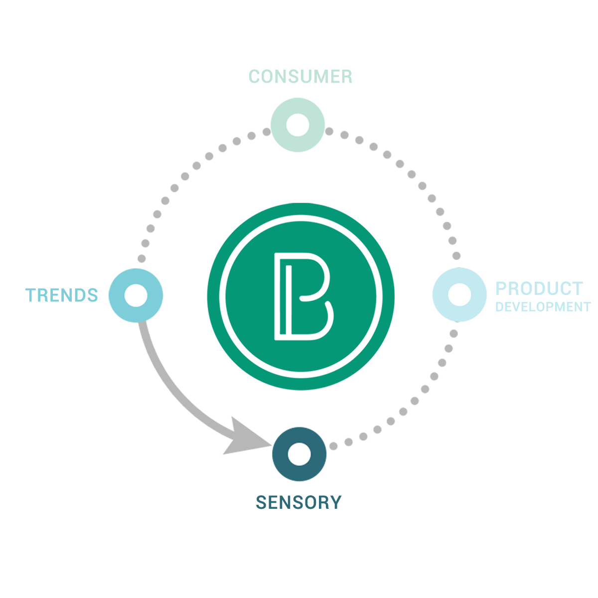 Streamlined and nimble - Brisan has diverse product understanding and development disciplines under one roof, so when clients outsource to us instead of numerous third-parties, answers are faster because projects are streamlined.