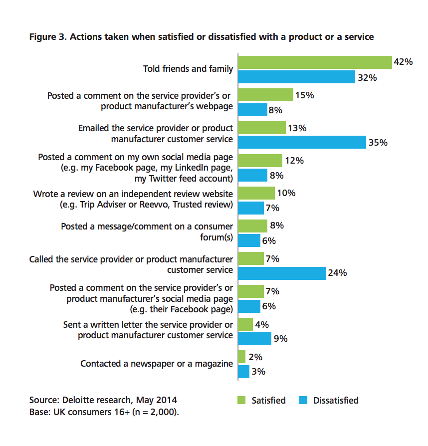 Deloitte Insights: Product-Service Satisfaction Action Research