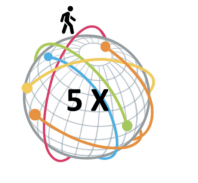 """""""People Can Walk Up To 110,000 Miles in a Lifetime. That Equals Walking Around the World 5 times on the Equator""""  (in an 80 Year Lifetime with Moderate Activity)"""