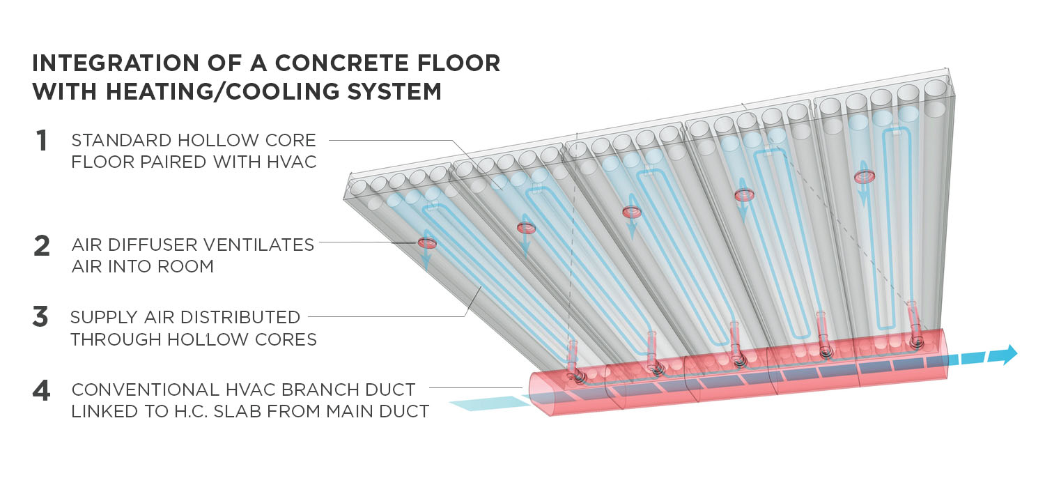 Integration of Concrete with Heating/Cooling System