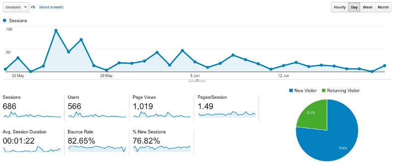 Look at these metrics! What do they even mean?