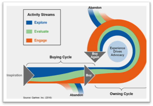 Where do we drop our video pins on this map? This is the customer lifecycle model published by  Gartner's Hank Barnes