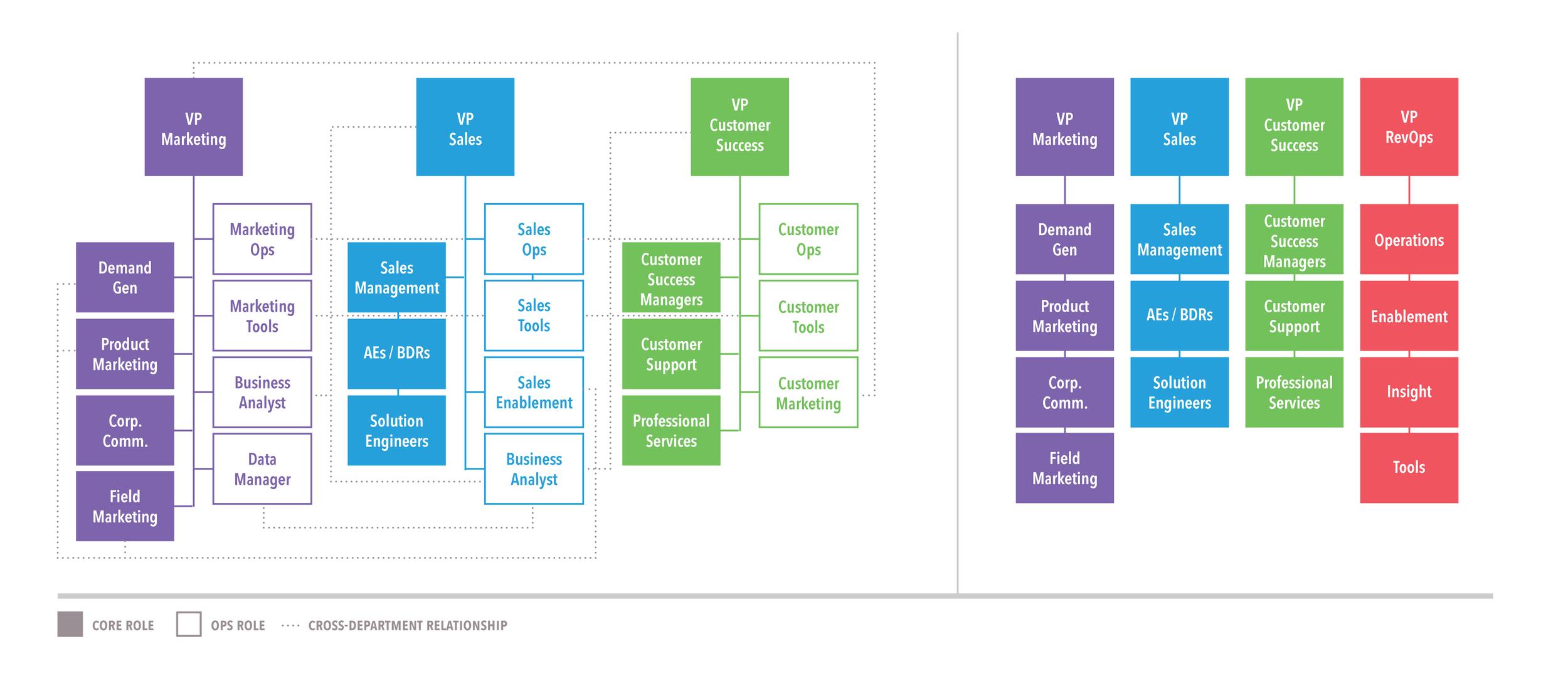 RevOps Framework