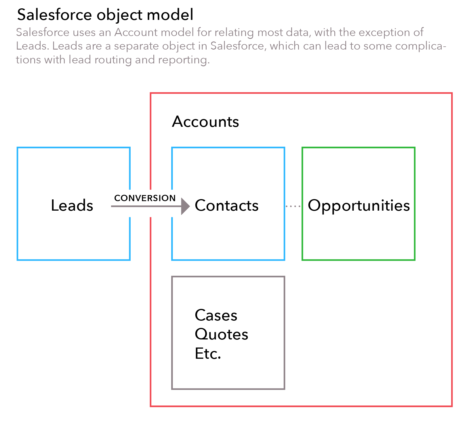 The Measurable Lead Model