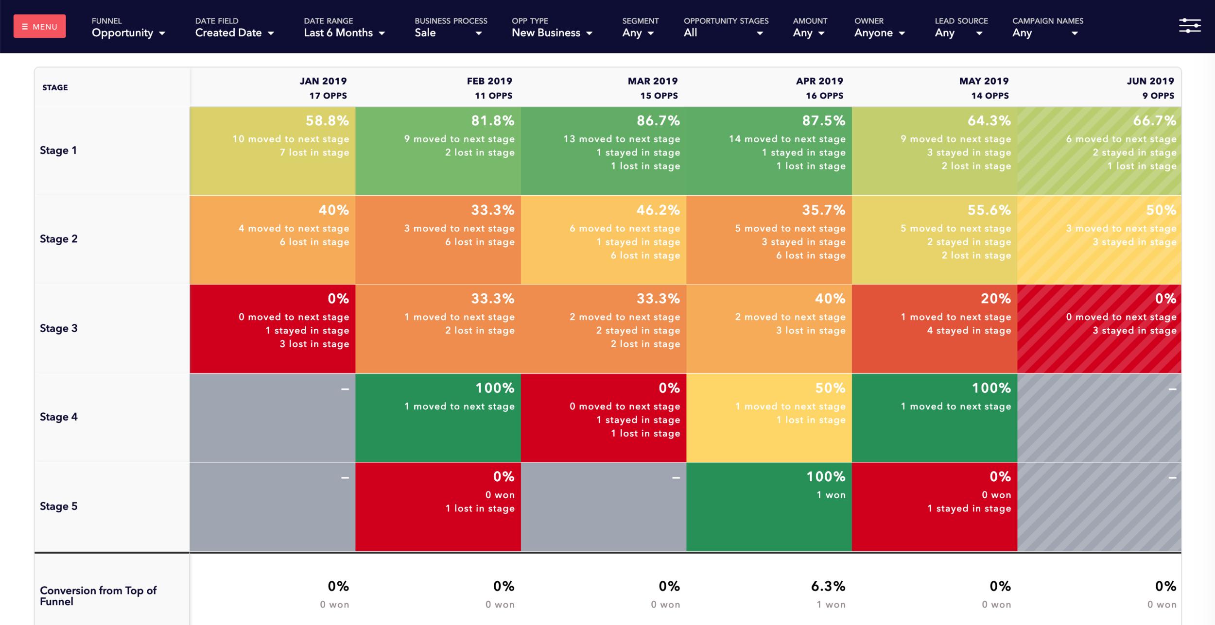 SDR Conversion Rates to Revenue