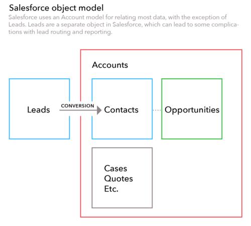 Salesforce+object+model.png