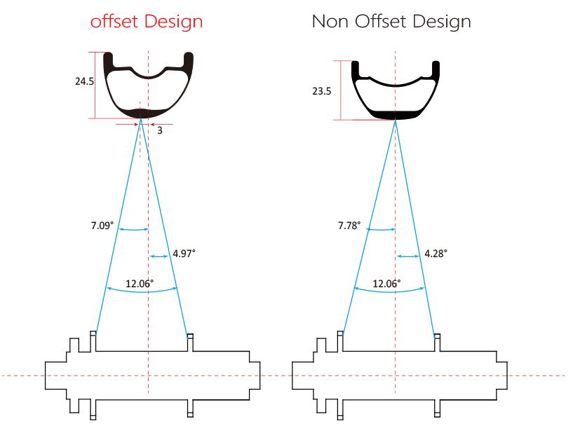 Asym sym diagram.jpg