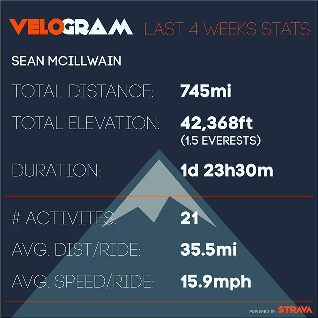 @sean.mcillwain rode 1/3 of Tour de France's distance daily, mimicking the terrain (flat, hilly, or mountainous). These are his Micro Tour totals. #clubmodcycling #tourdefrance2019