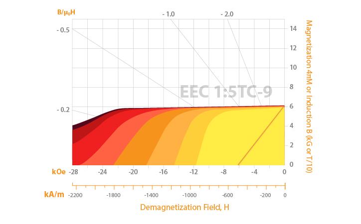 EEC-Chart-Concept-Dev-07.jpg