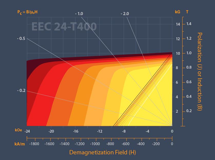 EEC-Chart-Concept-Dev-12.jpg