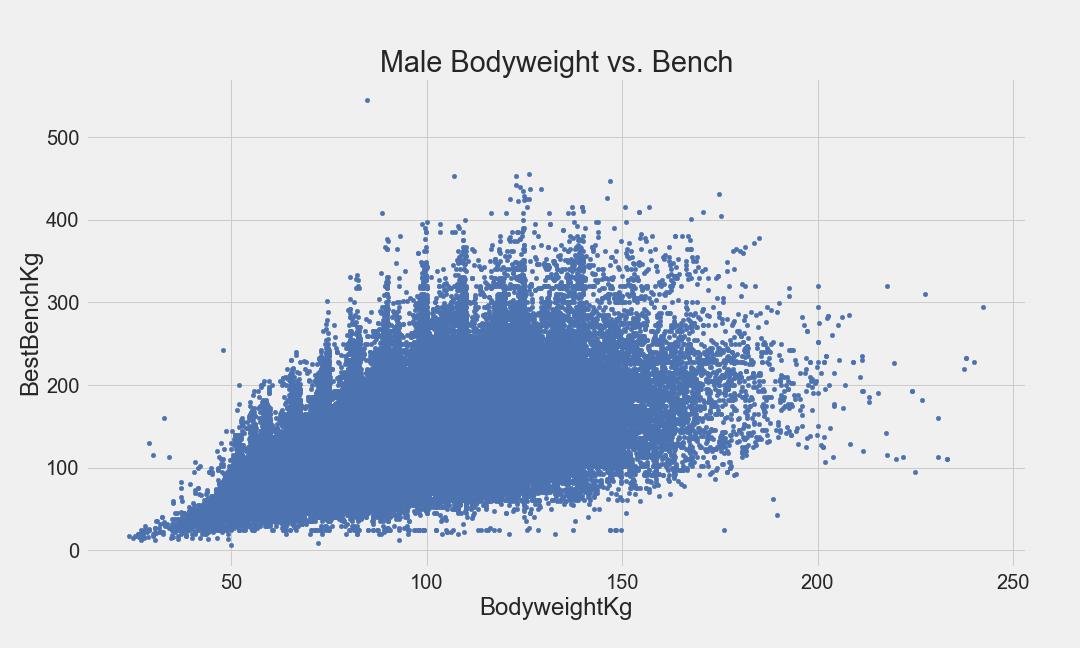 male_scatter_bench.png