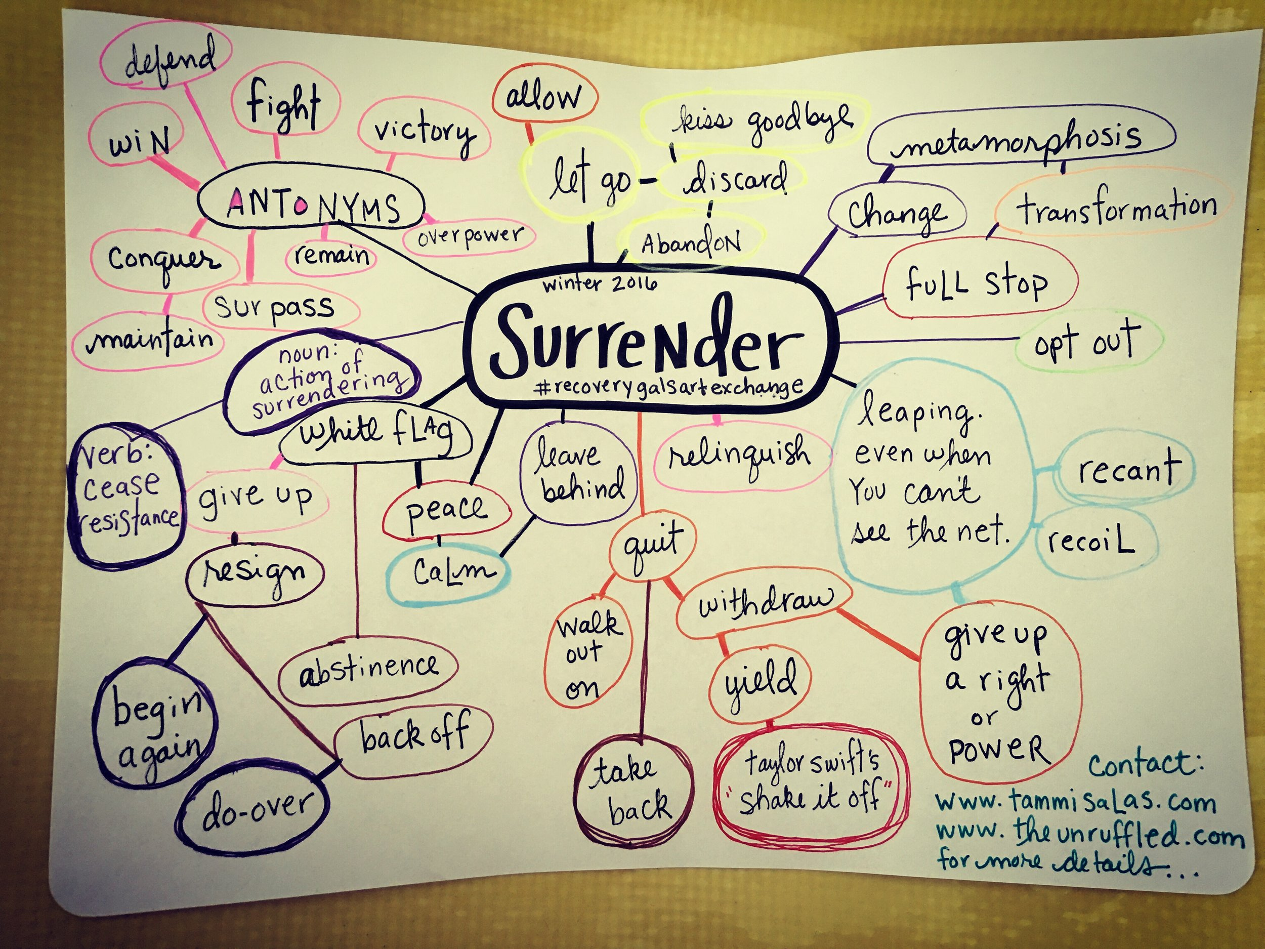 My version of creative mind-mapping for the theme of Surrender
