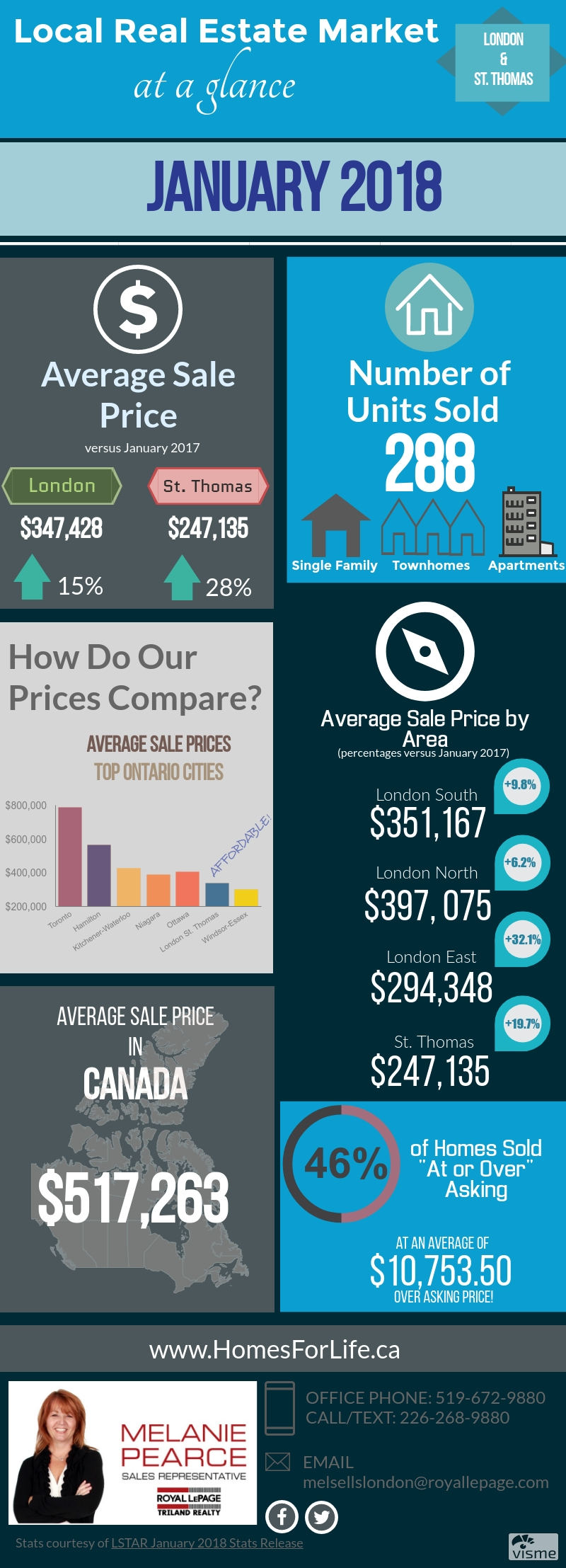 London-Ontario-Monthly-Market-Stats-January-2018.jpg