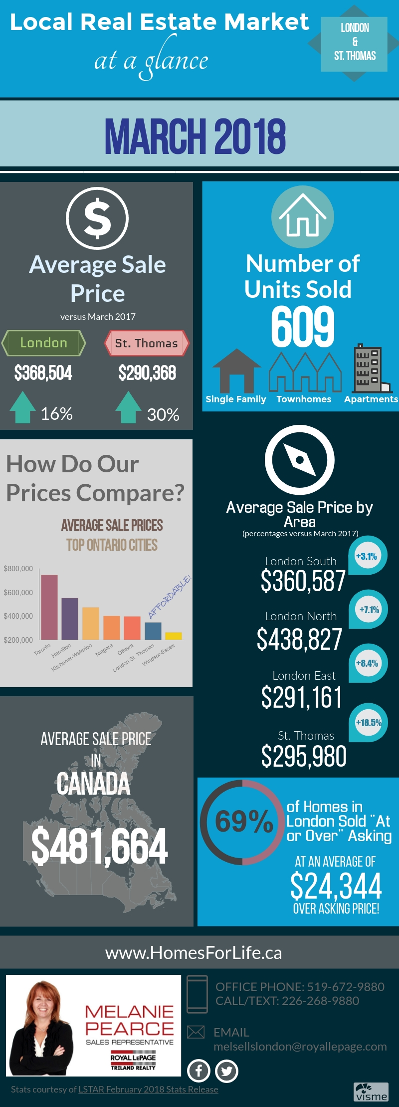 London-Ontario-Real-Estate-Market-Stats-March 2018.jpg