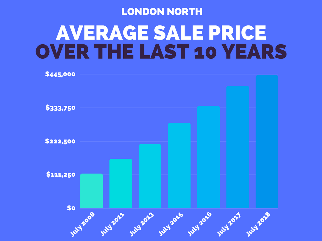 North London Real Estate Market Stats July 2018.png