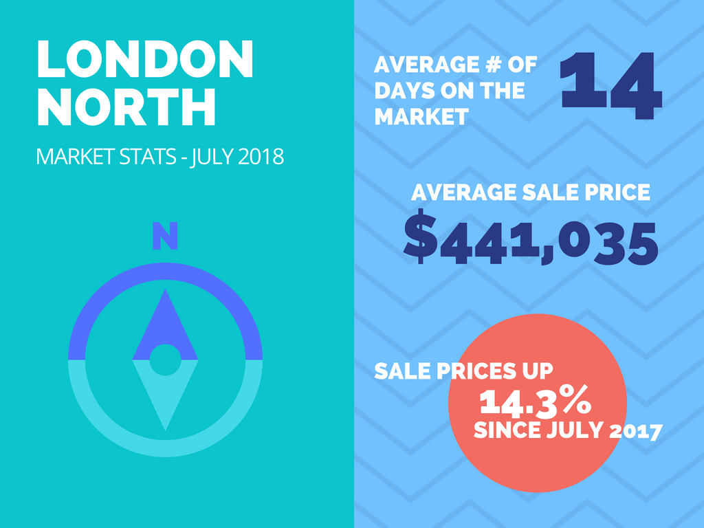 North London Average Home Sale Price July 2018.png