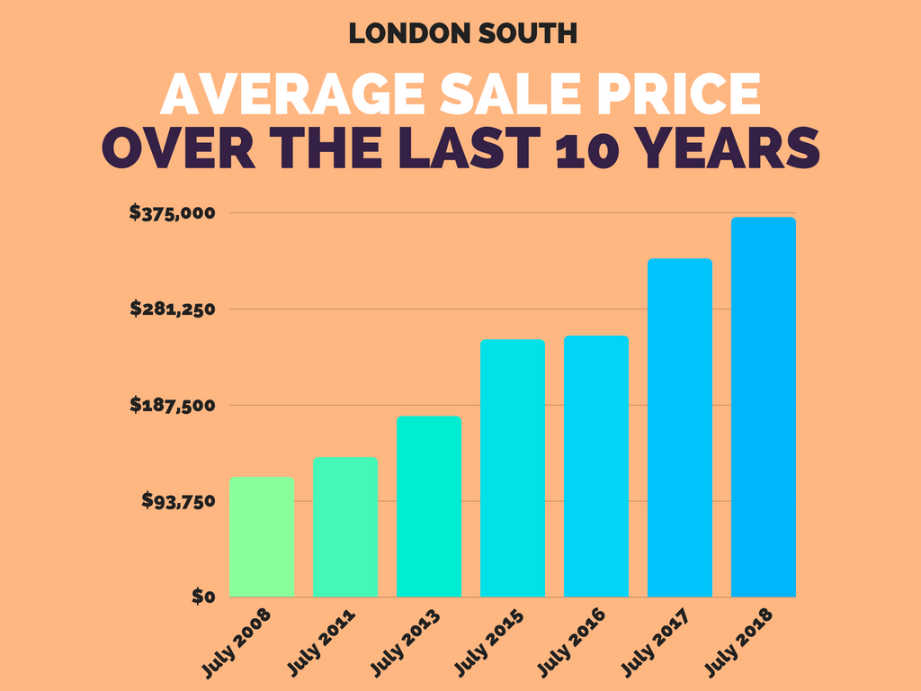 South London Average Home Sale Price July 2018.png