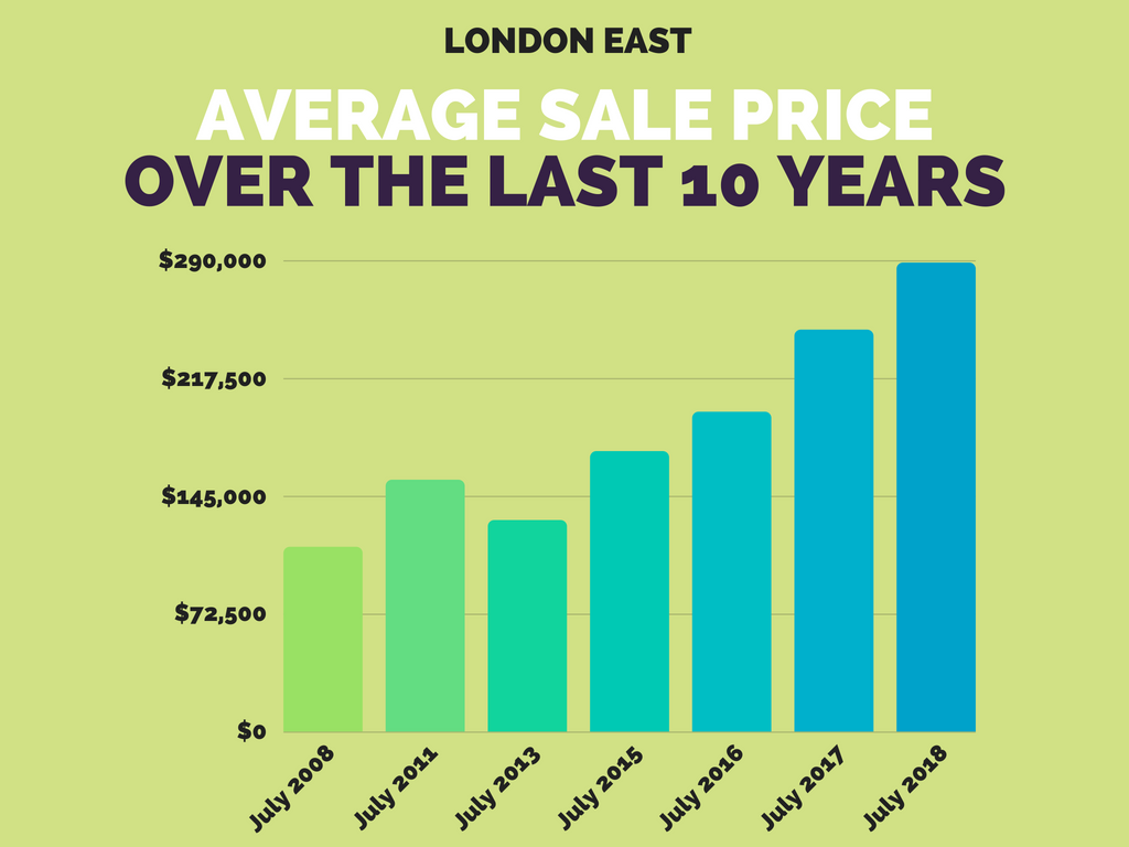 East London Average Home Sale Price July 2018.png