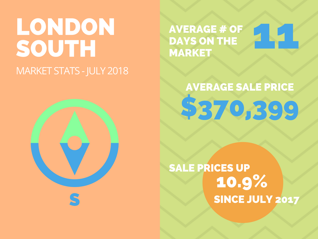 South London Real Estate Market Stats July 2018.png