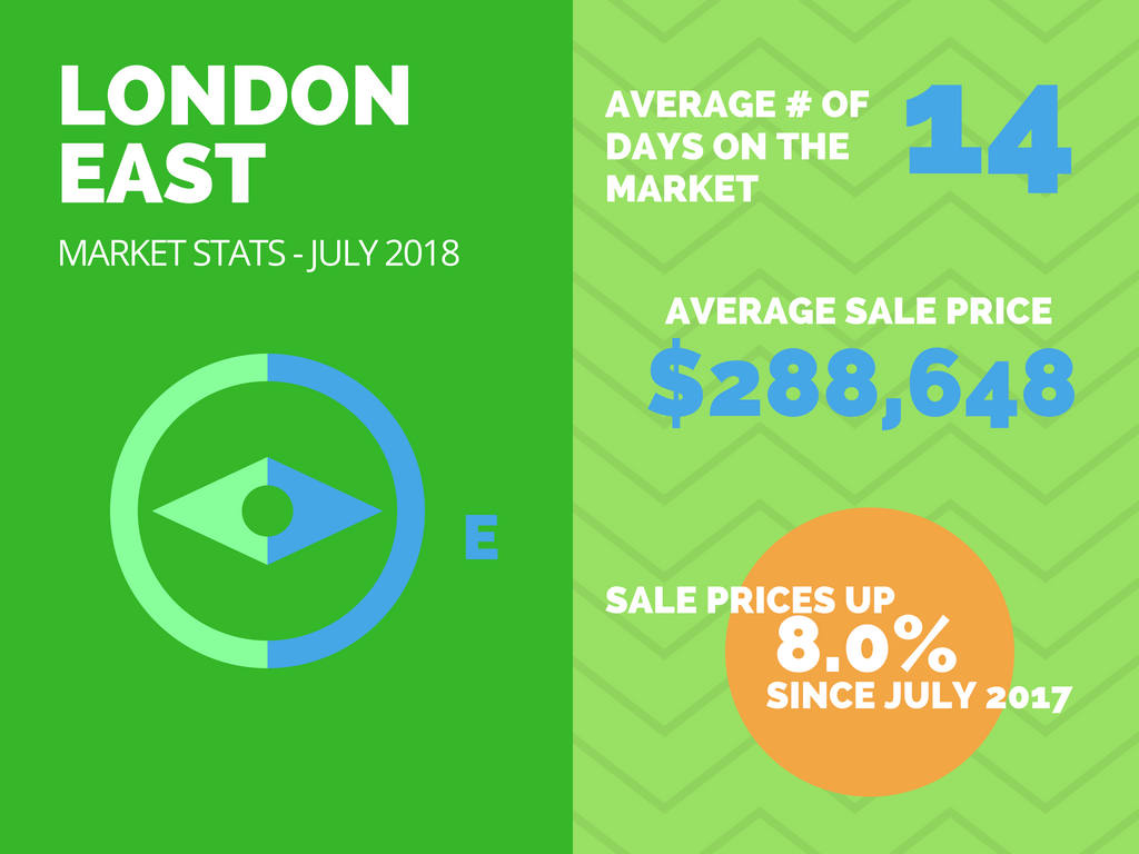 East London Real Estate Market Stats July2018.png