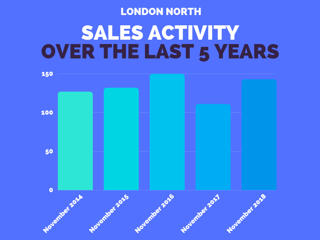North London Average Sales November 2018.png