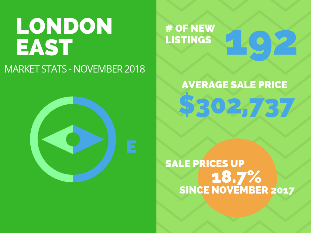 East London Real Estate Market Stats November 2018.png