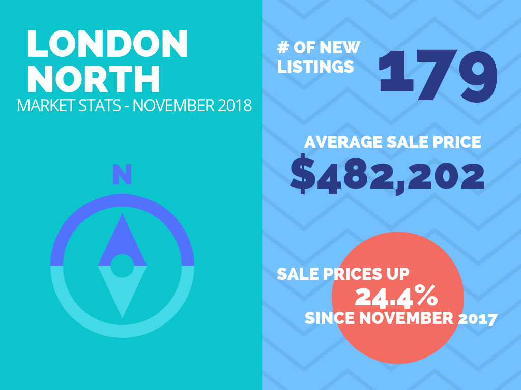 North London Real Estate Market Stats November 2018.png