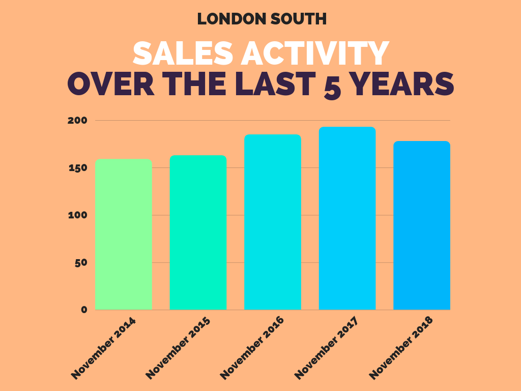 South London Average Sales November 2018.png