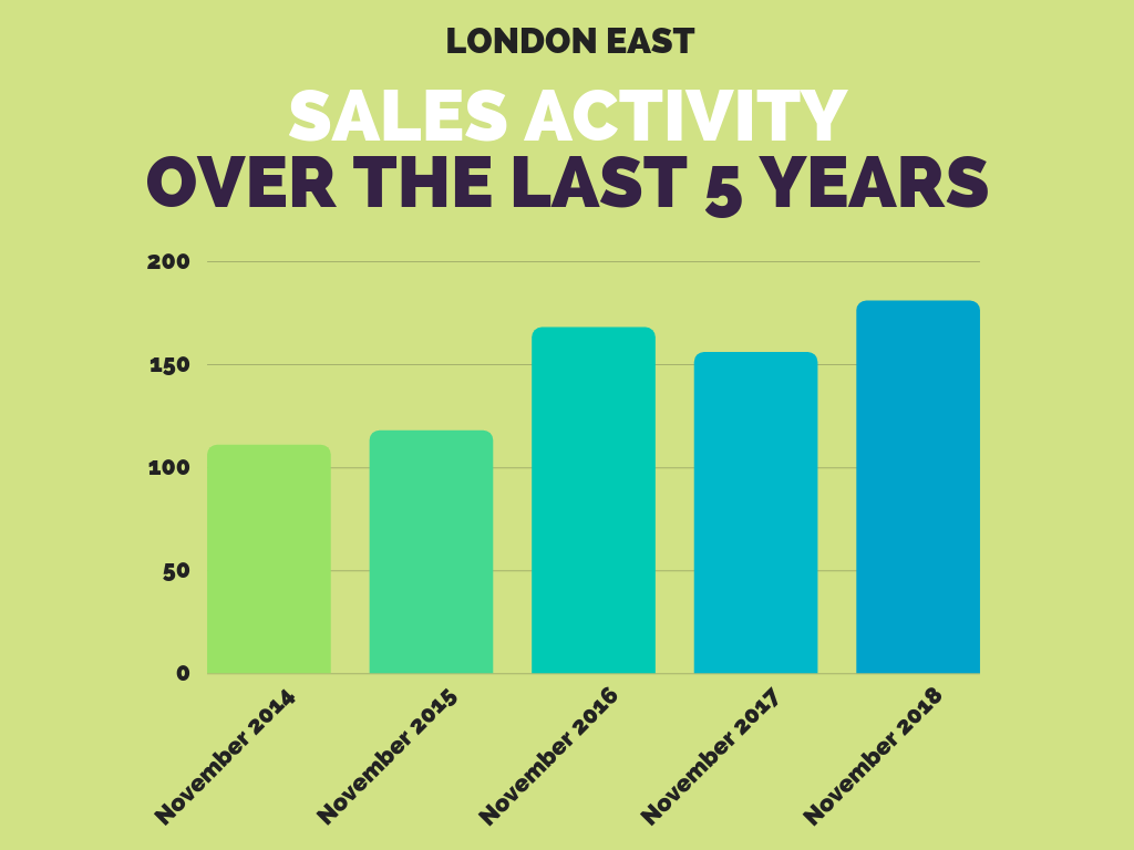 East London Average Sales November 2018.png