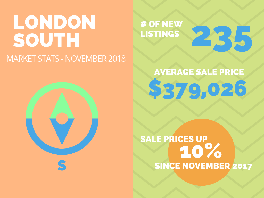 South London Real Estate Market Stats November 2018.png