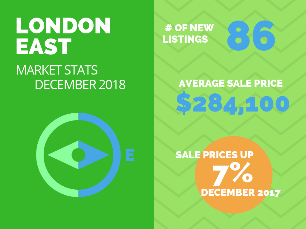 London East Real Estate Market Stats December 2018.png