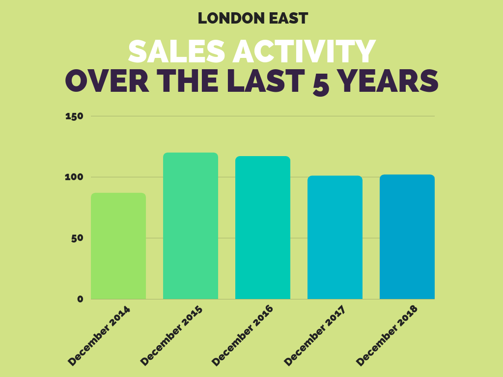 London East Real Estate Sales December 2018.png