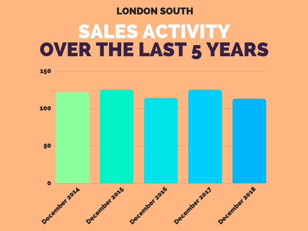 London South Real Estate Sales December 2018.png