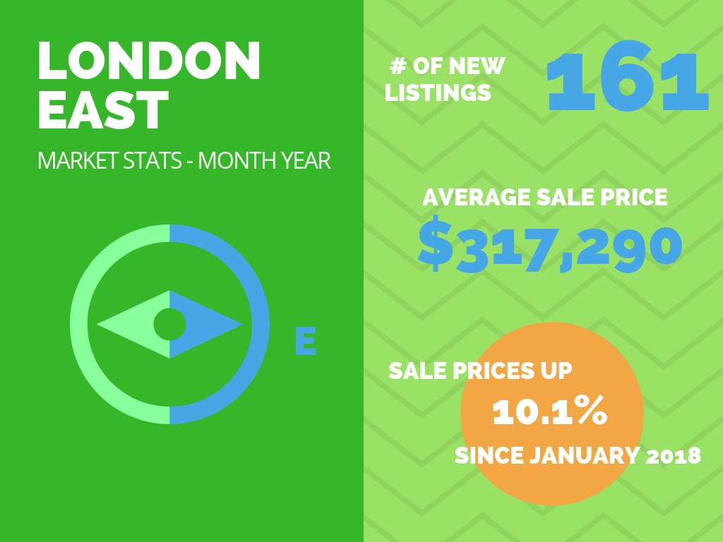 London East Market Stats - January 2019.png