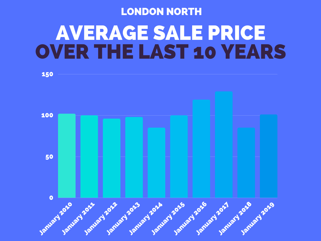 London North Real Estate Sales Stats - January 2019.png