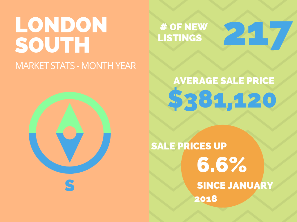 London South Market Stats - January 2019.png