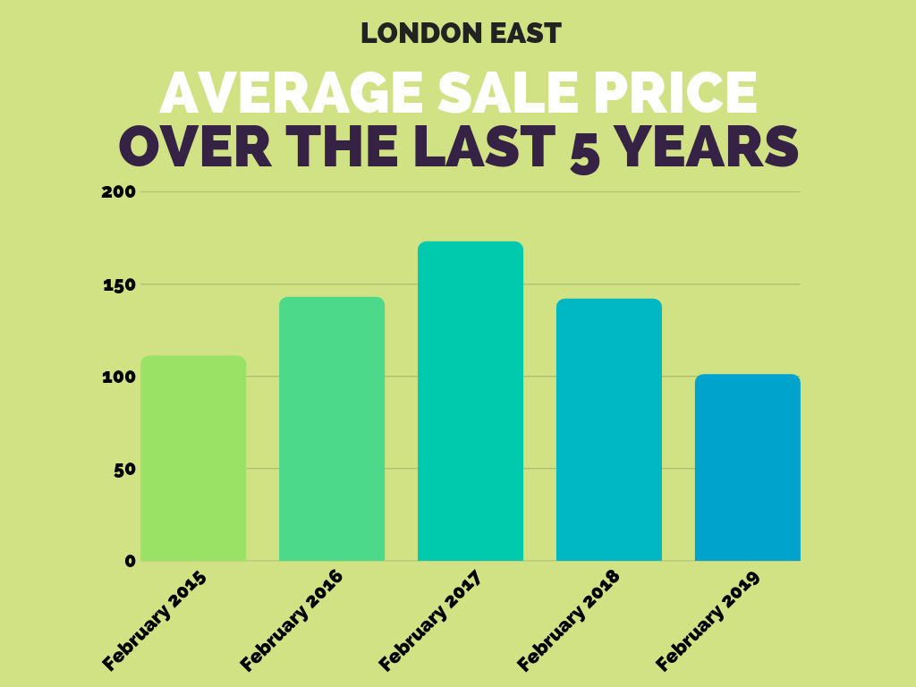 London East Sales Stats Feb 2019.png