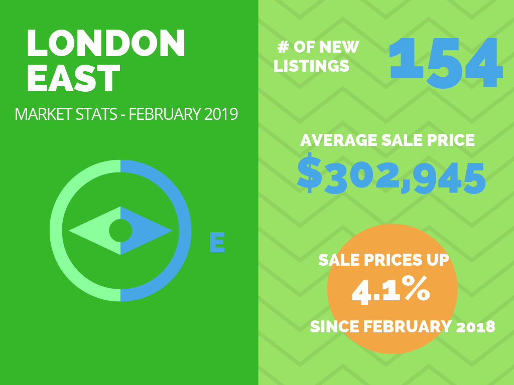 London East Market Stats Feb 2019.png