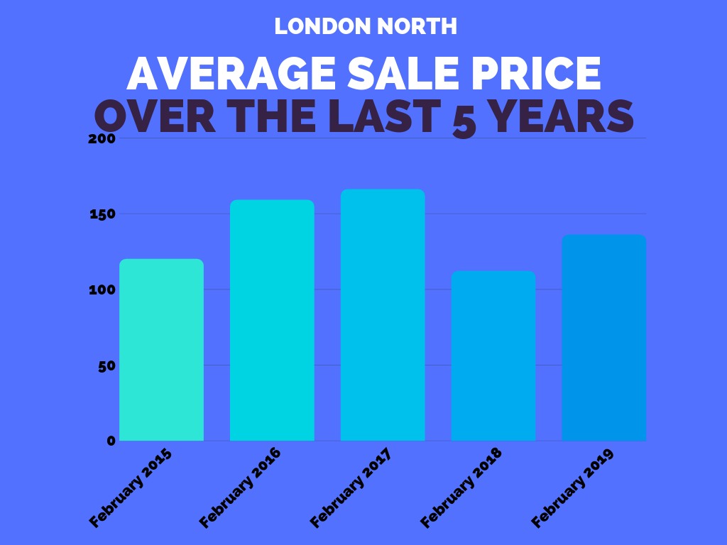 London North Sales Stats Feb 2019.png