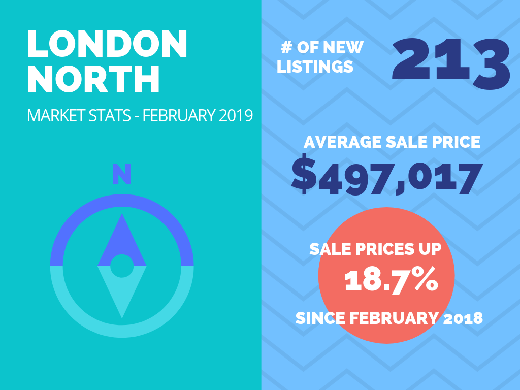 London North Market Stats Feb 2019.png