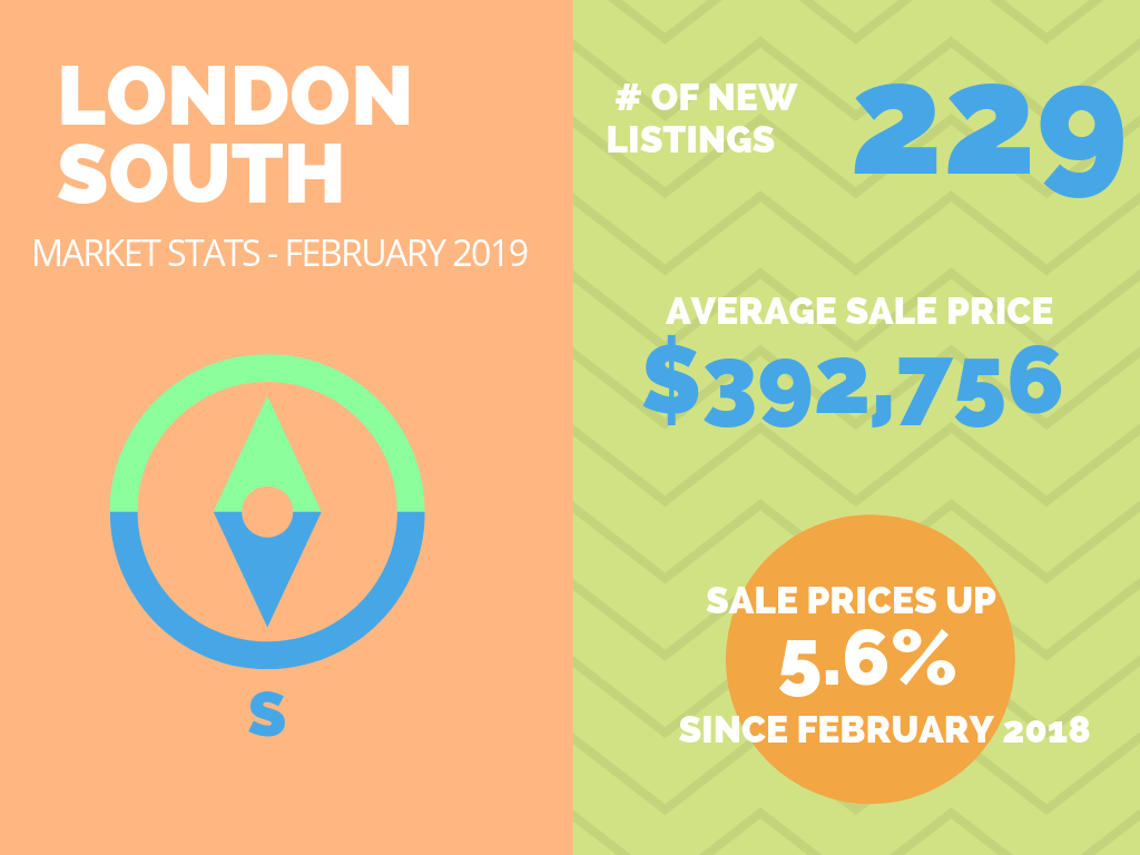 London South Market Stats Feb 2019.png
