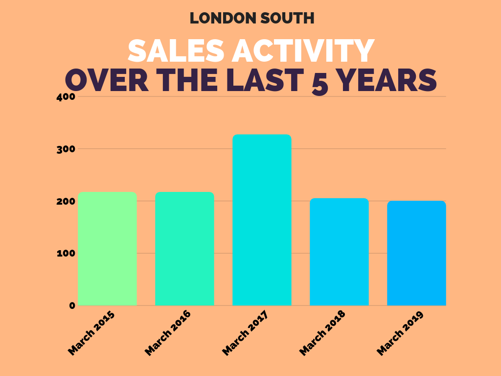 London South Sales Stats March 2019.png