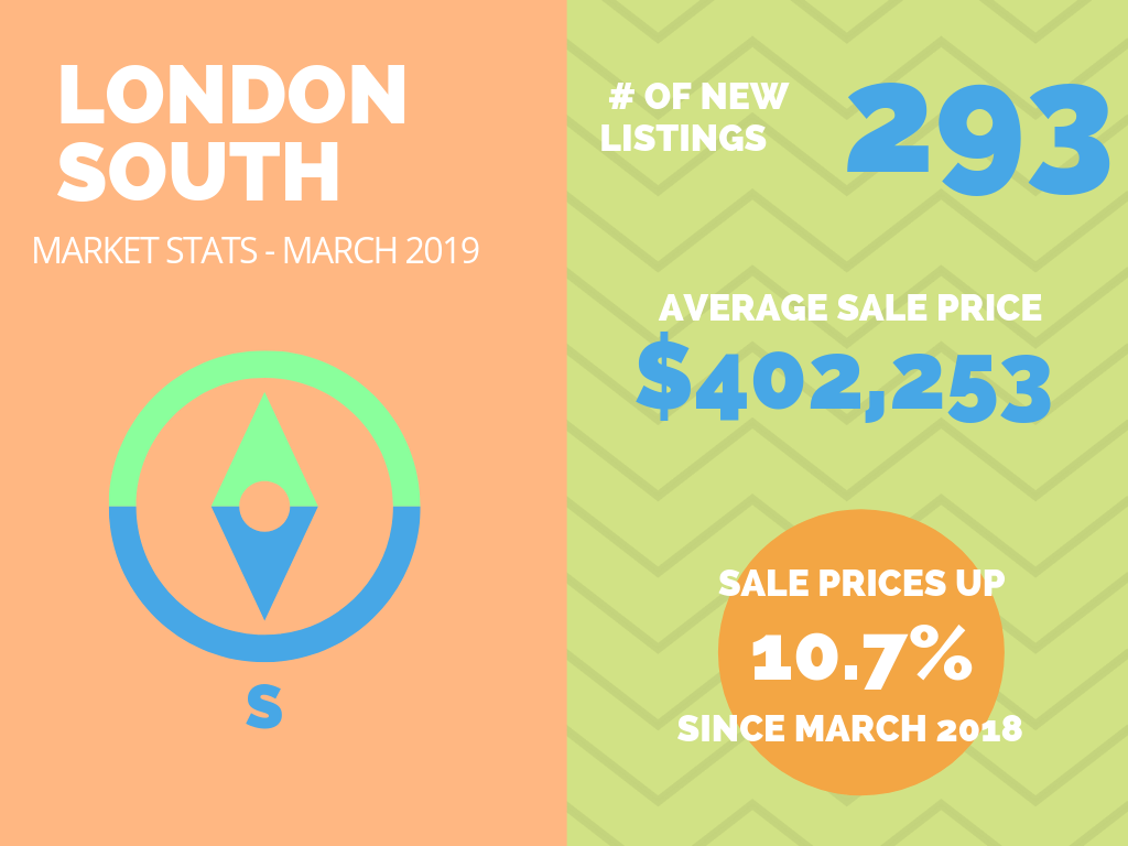 London South Market Stats March 2019.png