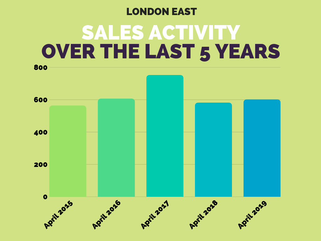 London East Real Estate Sales Stats April 2019.png