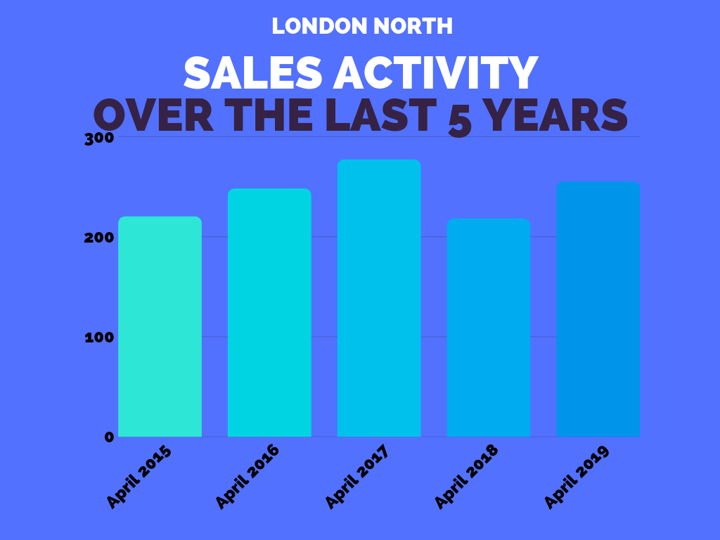 London North Real Estate Sales Stats April 2019.png