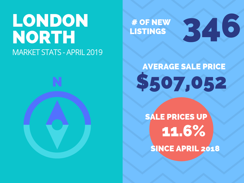 London North Real Estate Market Stats April 2019.png