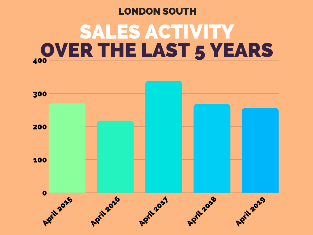 London South Real Estate Sales Stats April 2019.png