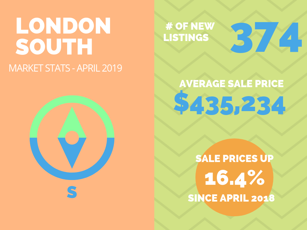 London South Market Stats April 2019.png